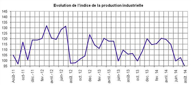 Baisse_de_la_Prod_industrielle
